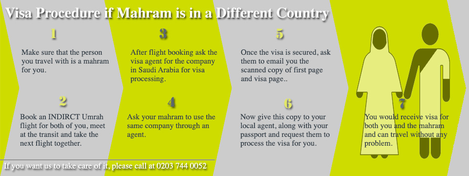 Visa procedure for you and your mahram.
