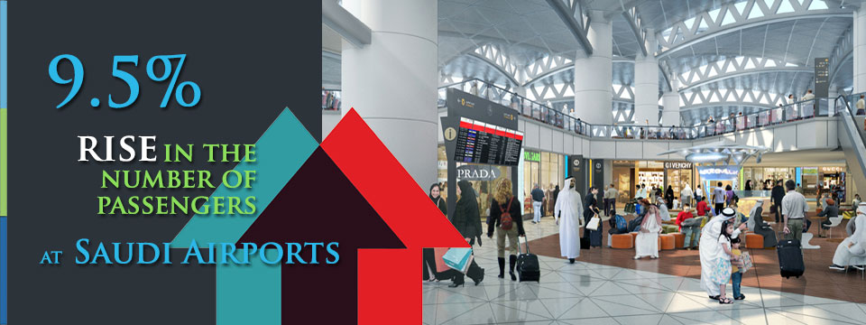 9.5% rise recorded in the number of passengers at Saudi Airports